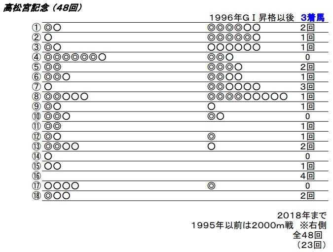 19 高松宮記念