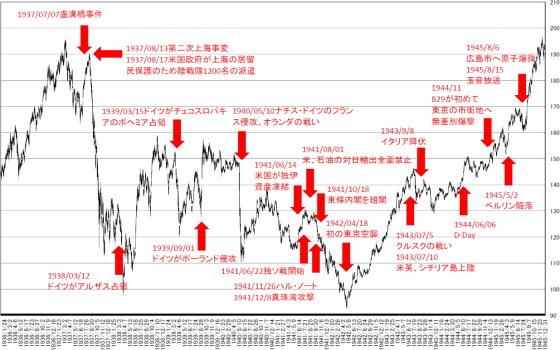 1937-1945_image_dow_chart.jpg