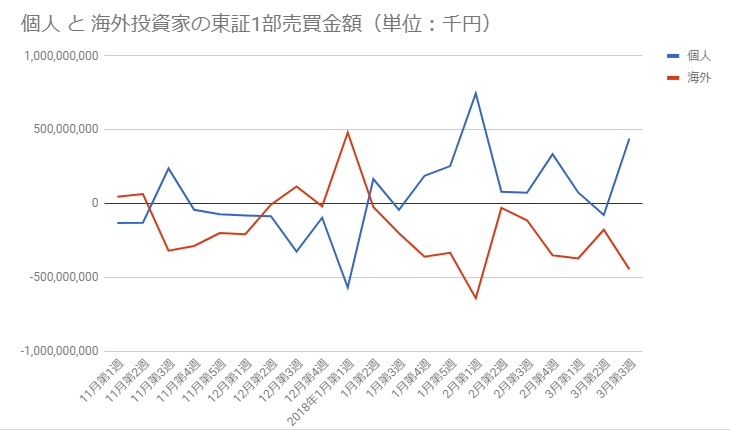 個人と海外投資家の東証1部売買金額グラフ