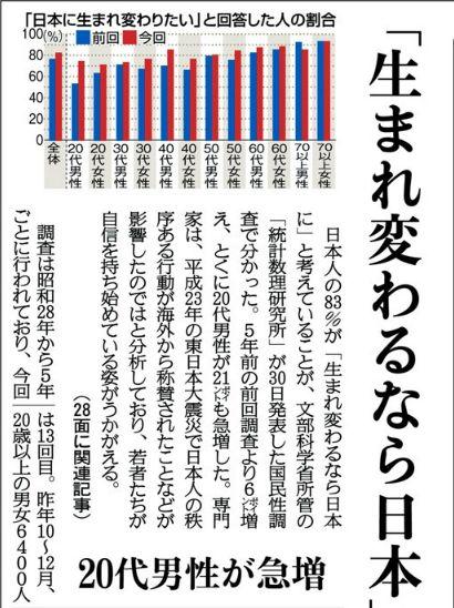 「生まれ変わっても日本人」が83% 国民性調査 文部科学省所管の統計数理研究所の調査によれば、「生まれ変わって、再び日本人になりたい」と考えている日本人が83%に上っている!