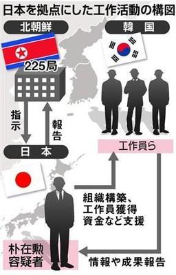 「スパイ天国」狙い撃ち 北の指示役逮捕、韓国大統領選でも暗躍