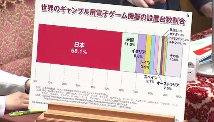 立憲民主党の長妻昭「ギャンブルの接する機会が先進国で最も多い国日本!ギャンブル依存症が最も多い国日本にカジノを作ってどうすんですか?総理!」