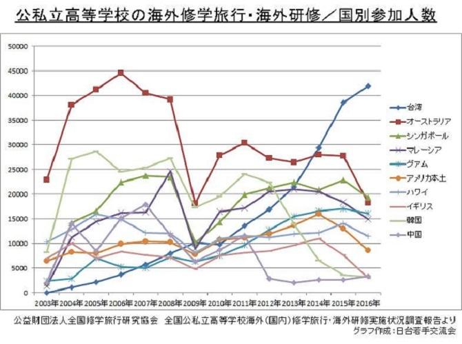 台湾が日本からの修学旅行トップに!10年前の11倍超!韓国は7分の1に、支那は4分の1に激減