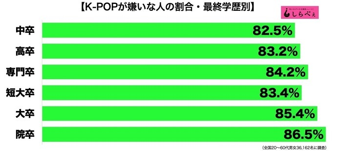 ▼日本国民は高学歴ほどK-POPが嫌い▼
