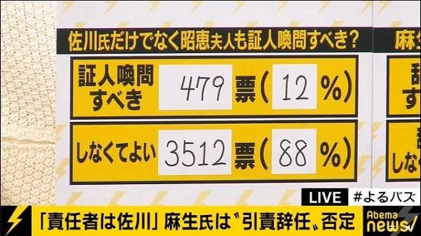 【よるバズ】「麻生大臣は辞任しなくてよい」92% 「昭惠夫人の証人喚問必要ない」88% ⇒ 民進・杉尾秀哉「ネットでは人気」「一般の世論調査だと全然違う数字」