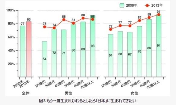 「生まれ変わって、再び日本人になりたい」と考えている人は83%で5年前の前回調査から6ポイント増加した。年齢が上がるにつれてそう思う傾向が強くなり、20代と70代以上を比べると、男性で11ポイント、女性で22ポイ