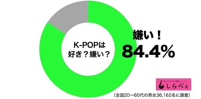 ▼日本国民の84%以上はK-POPが嫌い▼