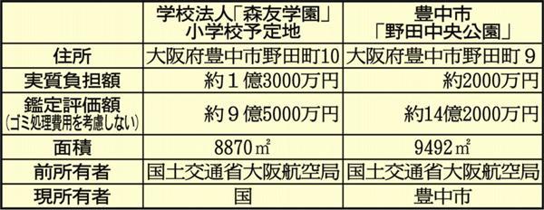 「森友学園」小学校予定地と「野田中央公園」の比較