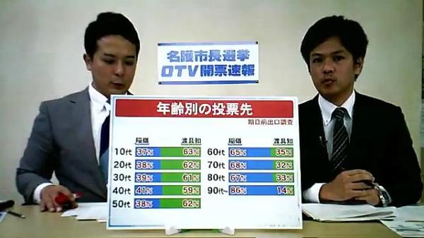 OTV(沖縄テレビ放送)開票速報 ・年代別の投票先  稲嶺が働いてる世代全部に見放されてただけでしたwww