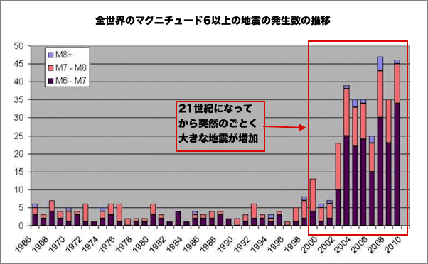 earthquake-history-2010.jpg