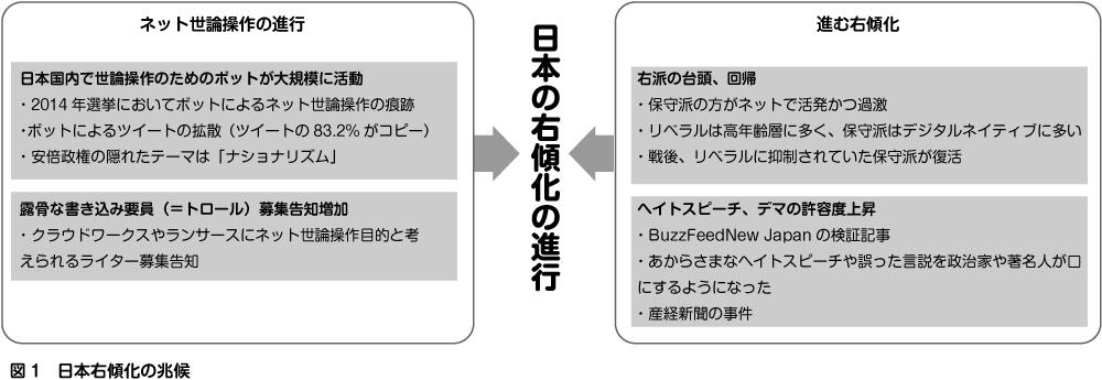 【ドイツ大学教授】日本で進むネット世論操作と右傾化、日本国内で世論操作のためのボットが大規模に活動3-1