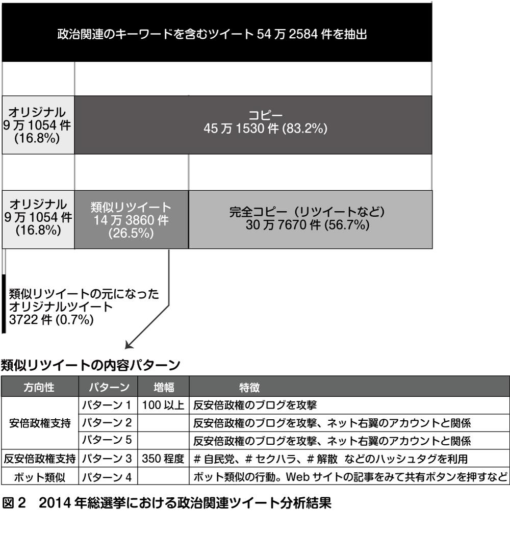 【ドイツ大学教授】日本で進むネット世論操作と右傾化、日本国内で世論操作のためのボットが大規模に活動3-3