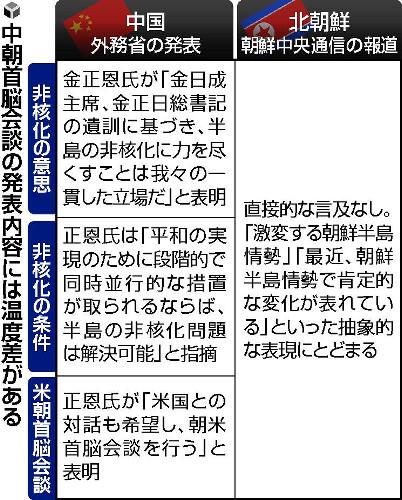 【北朝鮮】非核化に条件「体制の維持」「米軍の脅威の除去」など要求!
