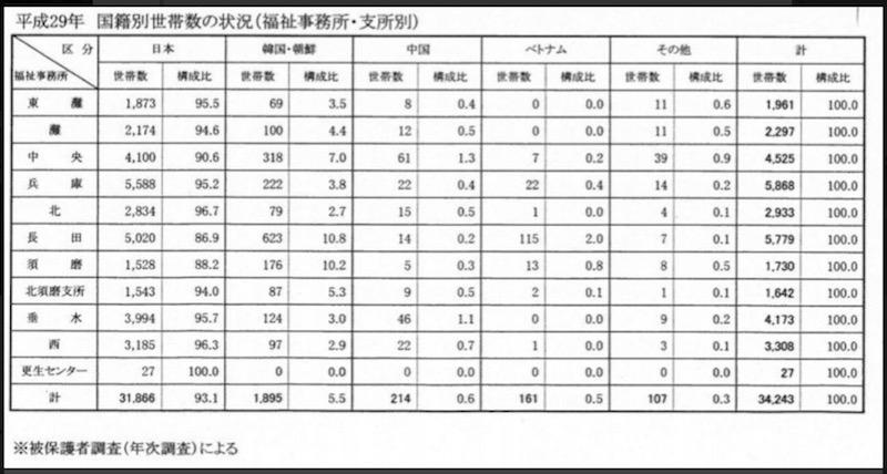 【外国人世帯の生活保護費】神戸市議が調査、約59億円と判明しました!2-1