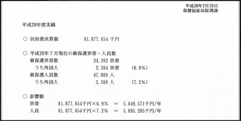 【外国人世帯の生活保護費】神戸市議が調査、約59億円と判明しました!2-2