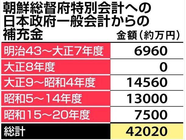 日本政府からの補充金
