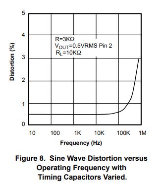 XR2206正弦波の歪み