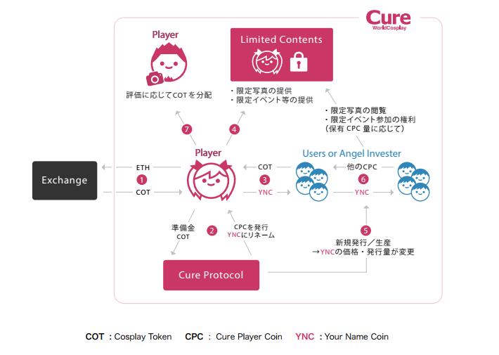COSPLAY、コスプレ、コスプレイヤー、COT、CPC、Cure WorldCosplay、キュア、CW、ICO、仮想通貨、暗号通貨、トークン、プラットフォーム