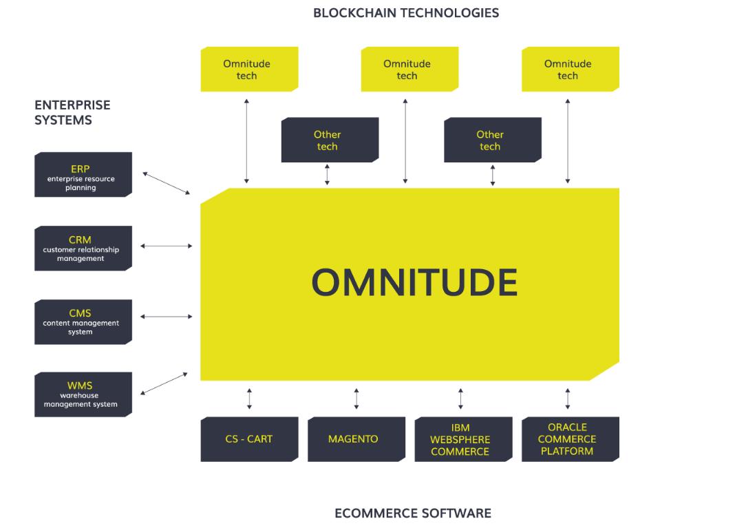 OMNITUDE、ECOM、ICO、仮想通貨、暗号通貨、トークン、ブロックチェーン、プラットフォーム、エコシステム、eコマース、エンタープライズシステム