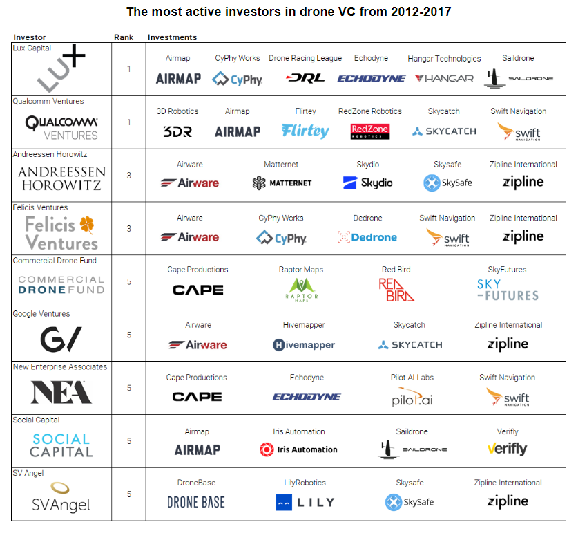 SKYFchain、SKYFT、B2R、スカイフチェーン、スカイフチェイン、Drone、ドローン、ICO、仮想通貨、暗号通貨、トークン、プラットフォーム、AI、ロボット、無人、無人化