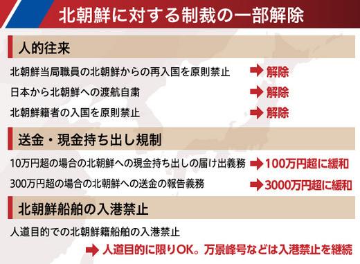 o0520038114019069760朝鮮自民党と北朝鮮・韓国の関係図