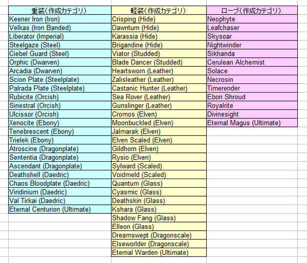 tera装備リスト