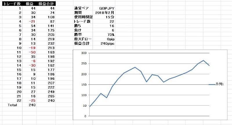 基本セットアップ ポンド円 2018年2月分