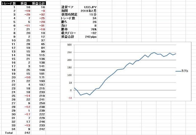 基本セットアップ ドル円 2018年2月