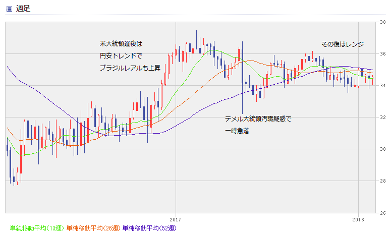 BRL chart1802_02