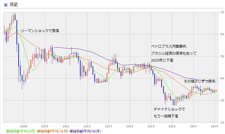 BRL chart1802_0