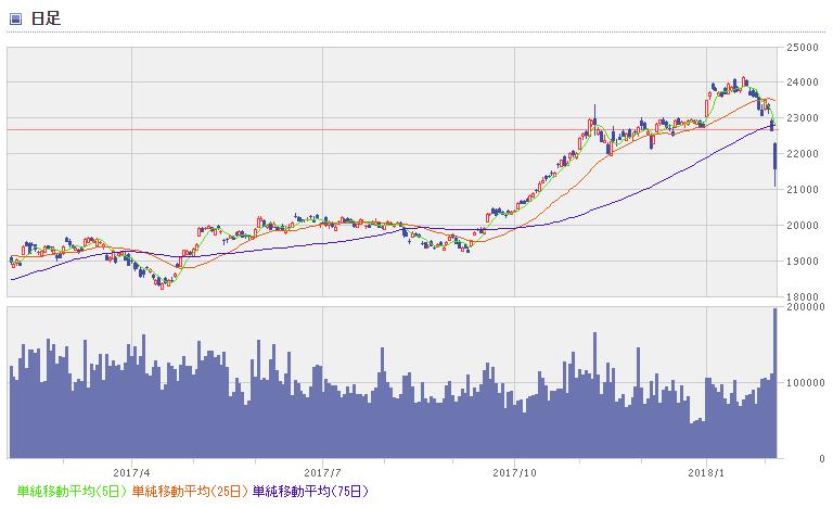 nikkei chart1802_1