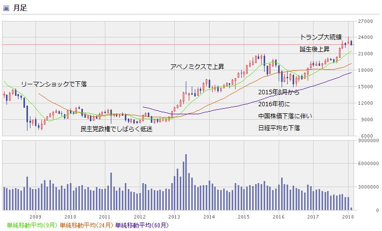 nikkei chart1802_0