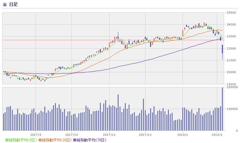 nikkei chart1802_2