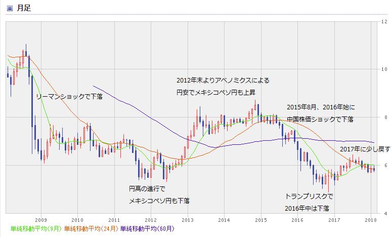 MXN chart1802_0