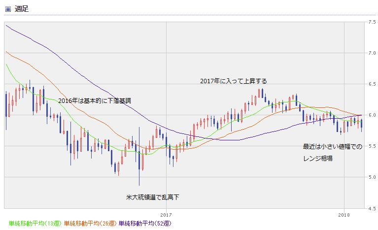 MXN chart1802_02