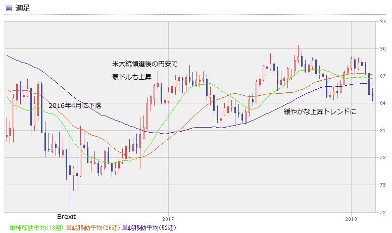 AUD chart1802_02