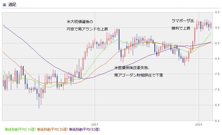 ZAR chart1802_02