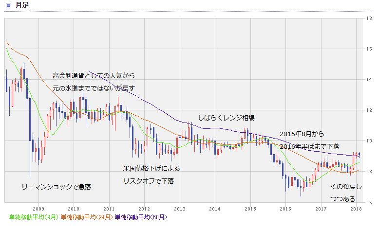 ZAR chart1802_0