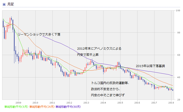 TRY chart1802_0