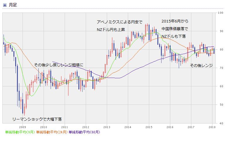 NZD chart1802_0