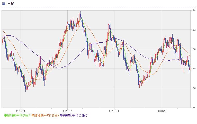 NZD chart1802_1