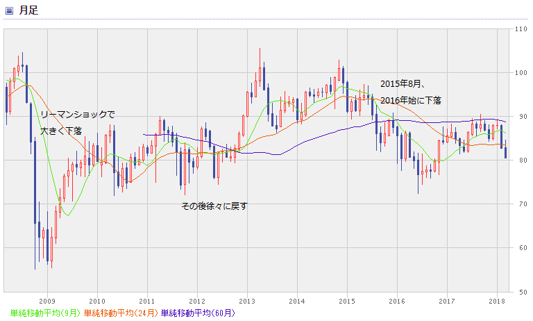 AUD chart1803_0