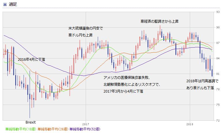 AUD chart1803_02