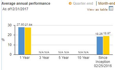 VIGI-annual-perfomance-20180325.png