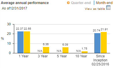 VYMI-annual-preformance.png