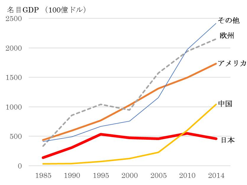 藤井聡成長率グラフ