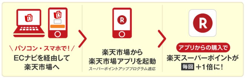 ECナビ 楽天市場アプリ