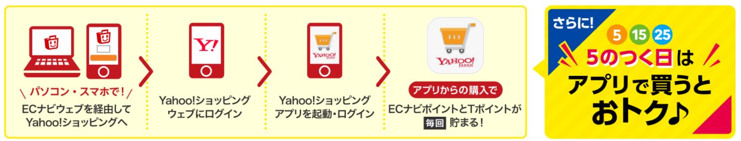 ECナビ Yahoo!ショッピング