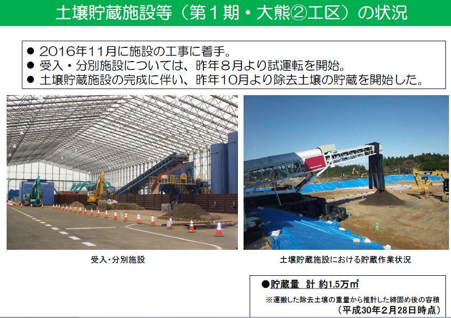 土壌貯蔵施設:Ⅰ大熊町