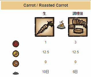 20180309carrot.png